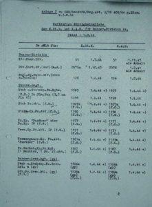 Panzer Division 1944 KStN