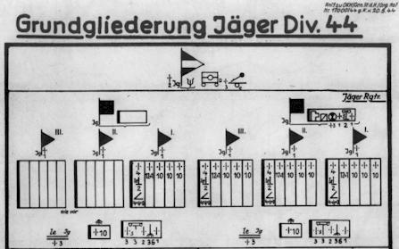 Jäger Division 44 – Org Diagram and KStN List