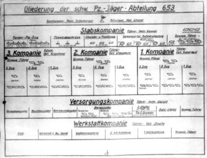 s.Pz.Jg.Abt. 653 - Gliederung