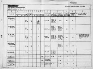 Pz.AOK.1 Panzer Status 21.Mar.1943