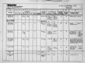 Pz.AOK.1 Panzer Status 7.Mar.1943