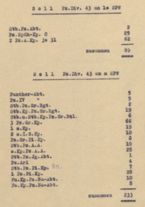 1943 Panzer Division Halftrack Allocations