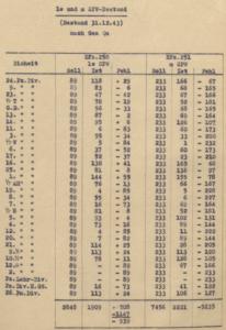 Panzer Division Halftrack Inventories - 1943